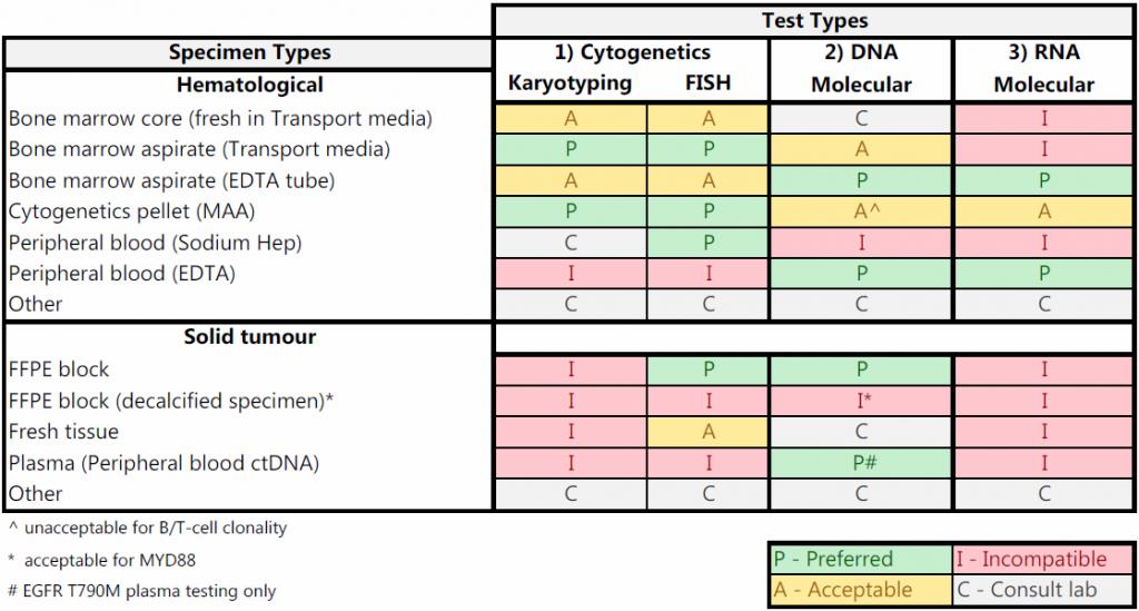 CGL Specimen Types